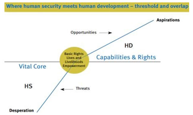 Source: UNDP, 2009: 20.