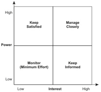 Source: Https://rainasreflections.files.wordpress.com/2013/01/power Interest  Matrix  Power Interest Matrix